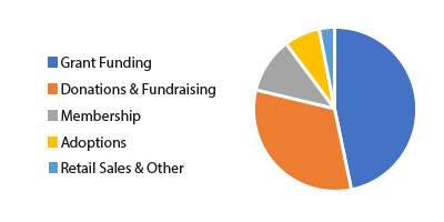 PIE CHART - How We Are Funded
